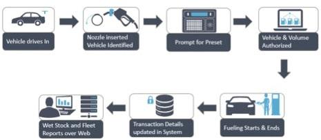 Remote Fuel Monitoring