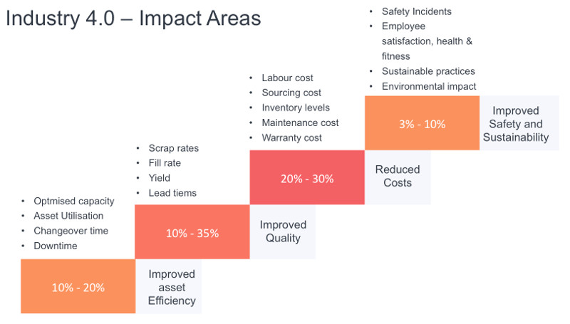 Industry 4.0 Impact Areas